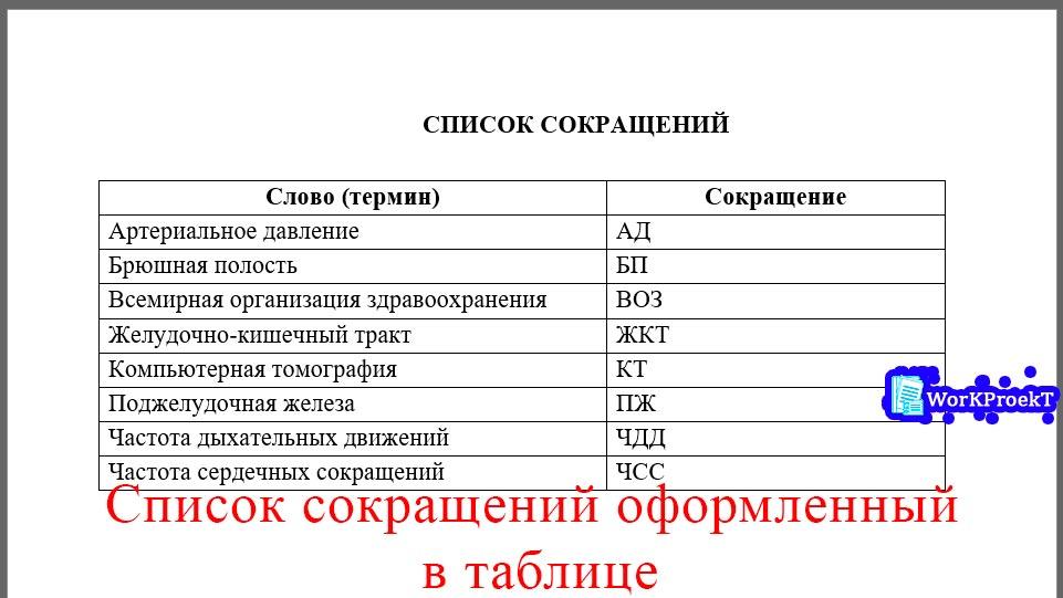 Пример списка сокращений по биологии в таблице